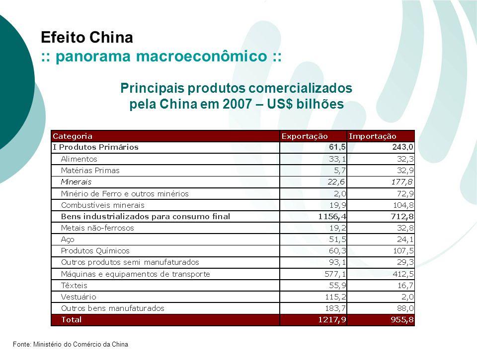 Principais produtos comercializados pela China em 2007 – US$ bilhões