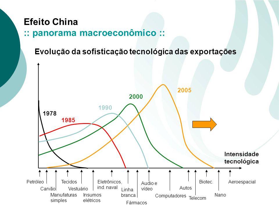 :: panorama macroeconômico ::