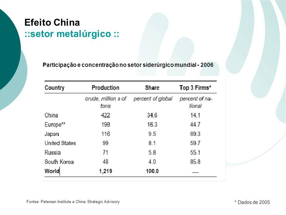 Participação e concentração no setor siderúrgico mundial - 2006