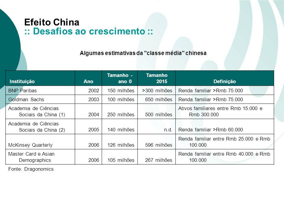 Algumas estimativas da classe média chinesa