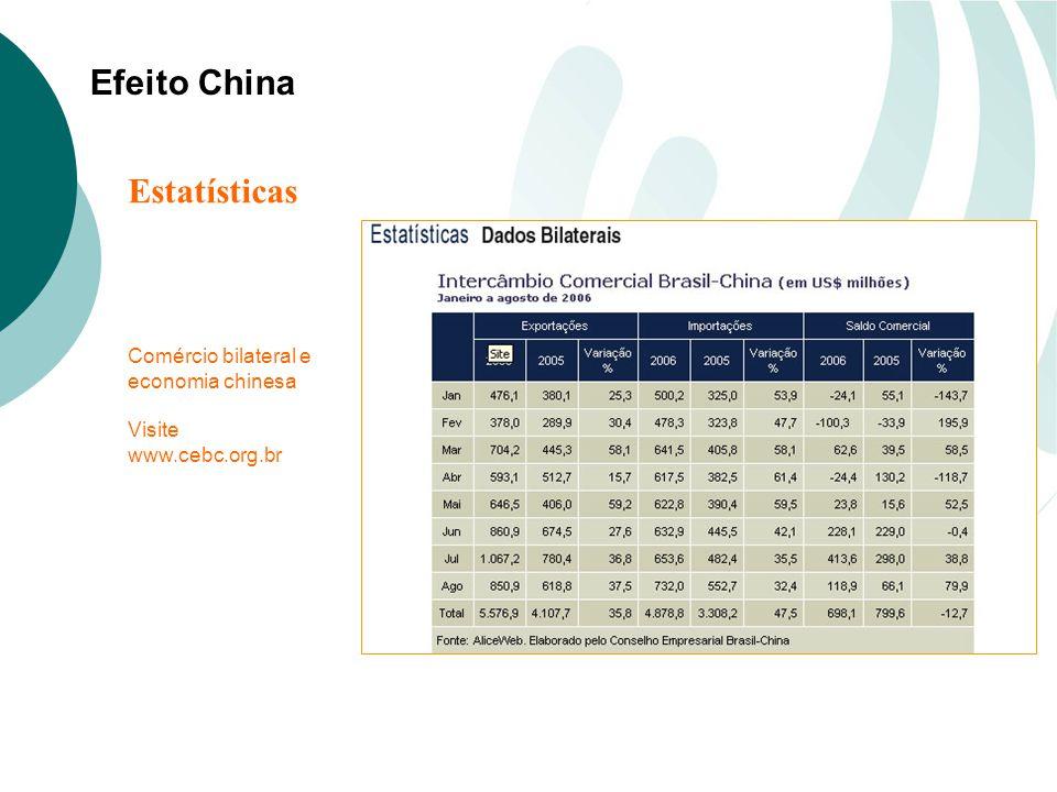Estatísticas Comércio bilateral e economia chinesa