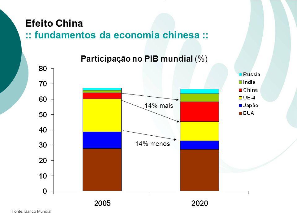 Participação no PIB mundial (%)
