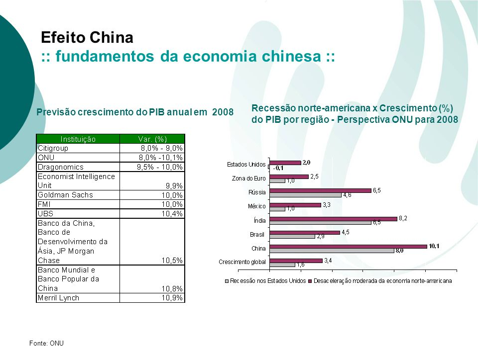 Previsão crescimento do PIB anual em 2008