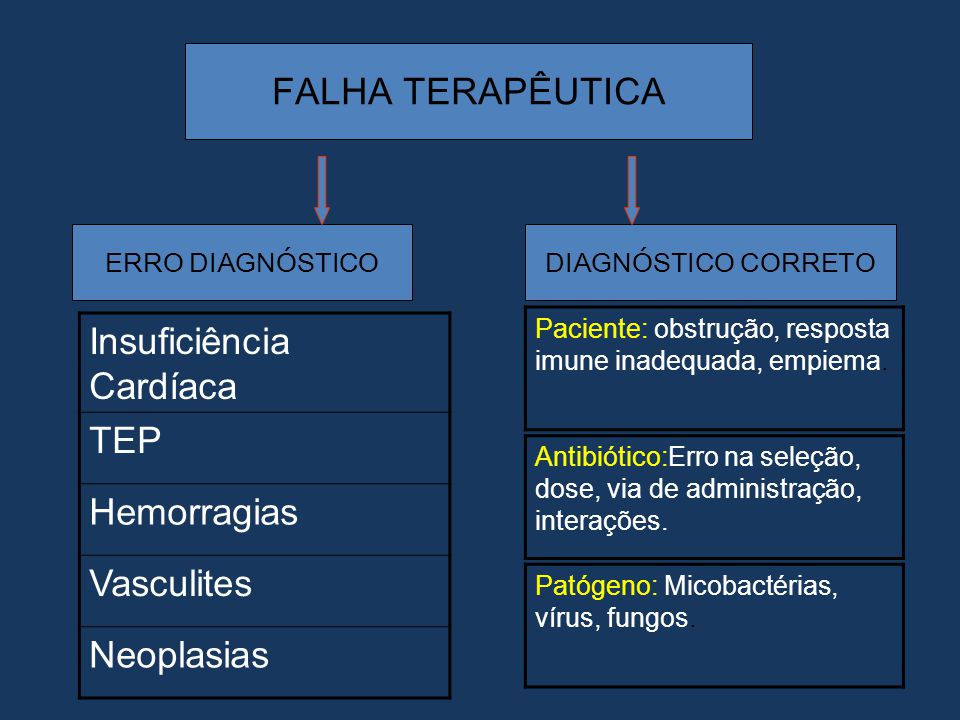 Insuficiência Cardíaca TEP Hemorragias Vasculites Neoplasias
