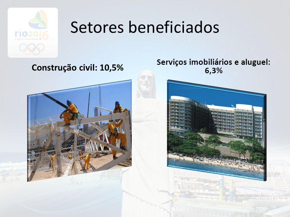 Serviços imobiliários e aluguel: 6,3%