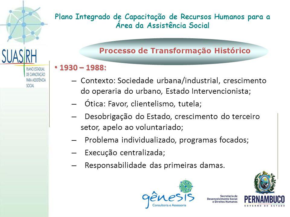 Processo de Transformação Histórico