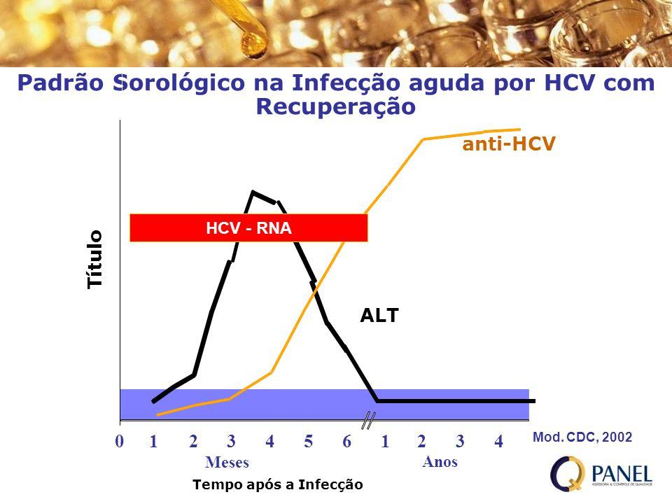 Padrão Sorológico na Infecção aguda por HCV com Recuperação