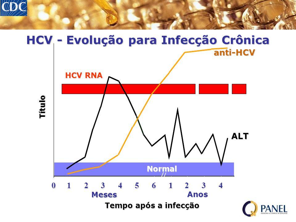 HCV - Evolução para Infecção Crônica