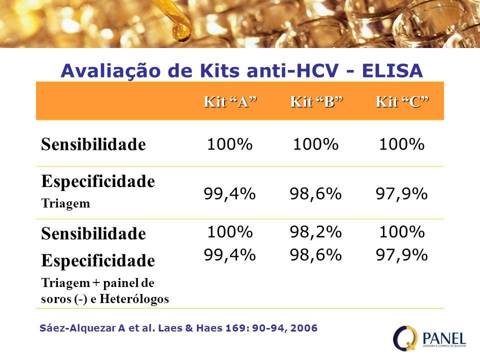Avaliação de Kits anti-HCV - ELISA