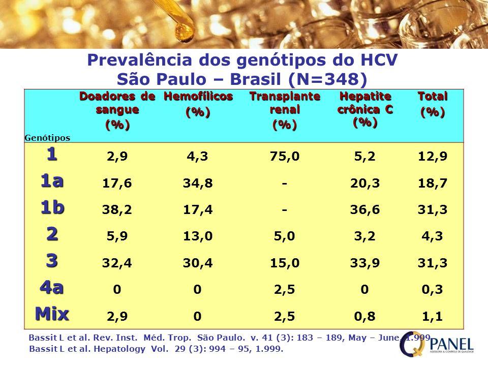Prevalência dos genótipos do HCV São Paulo – Brasil (N=348)
