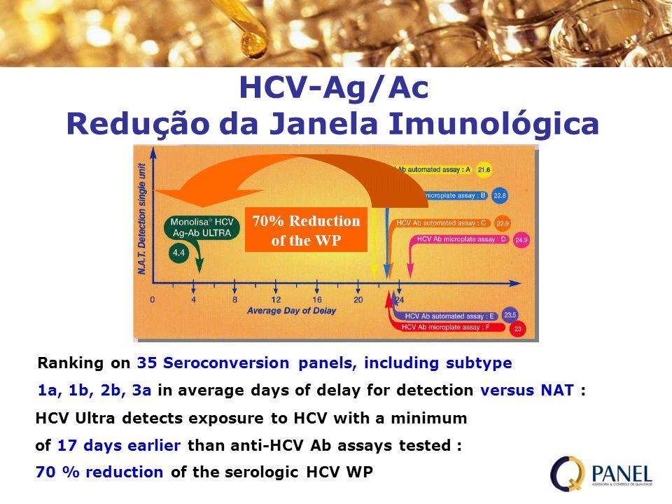 HCV-Ag/Ac Redução da Janela Imunológica