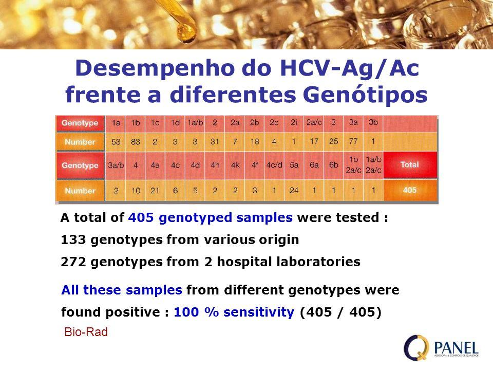 Desempenho do HCV-Ag/Ac frente a diferentes Genótipos
