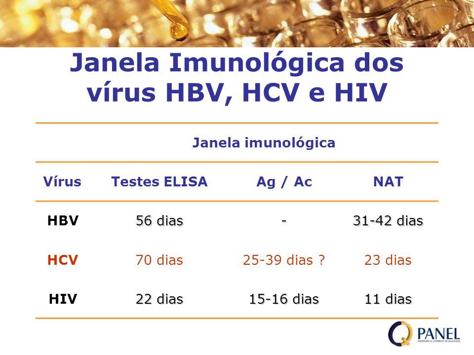 Janela Imunológica dos vírus HBV, HCV e HIV