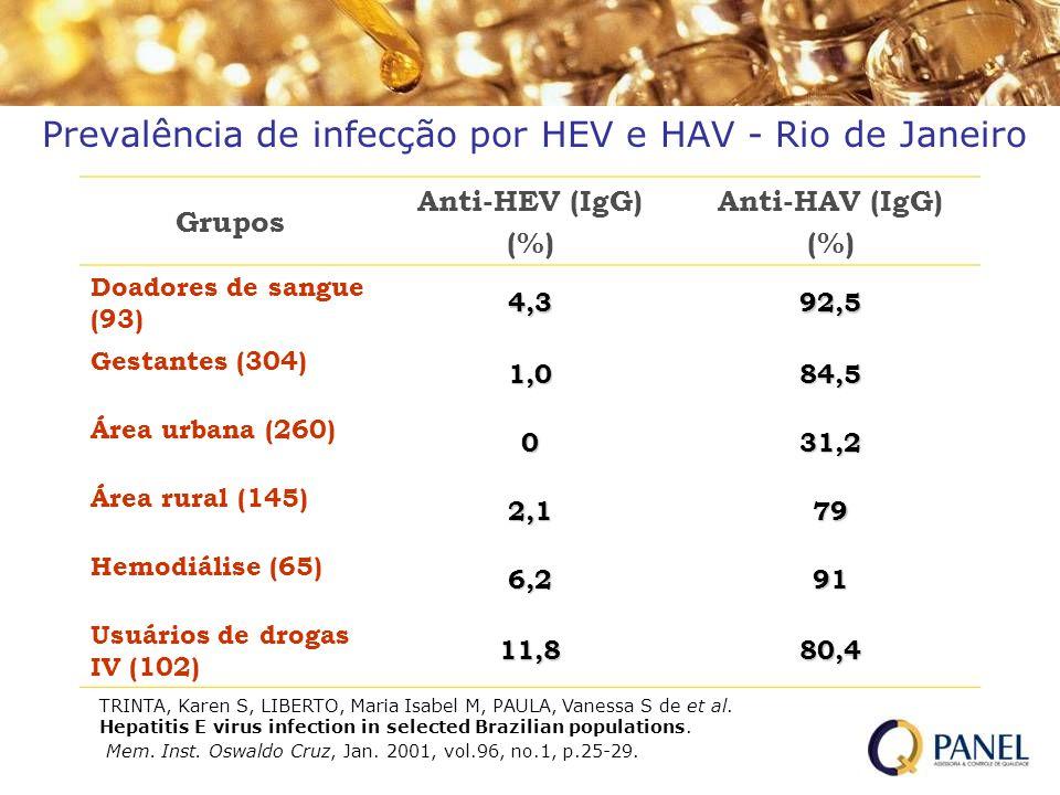 Prevalência de infecção por HEV e HAV - Rio de Janeiro