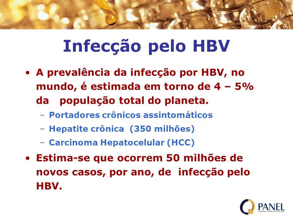 Infecção pelo HBV A prevalência da infecção por HBV, no mundo, é estimada em torno de 4 – 5% da população total do planeta.