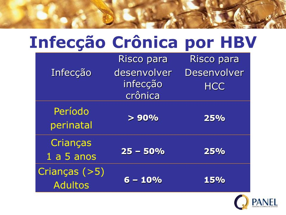 Infecção Crônica por HBV