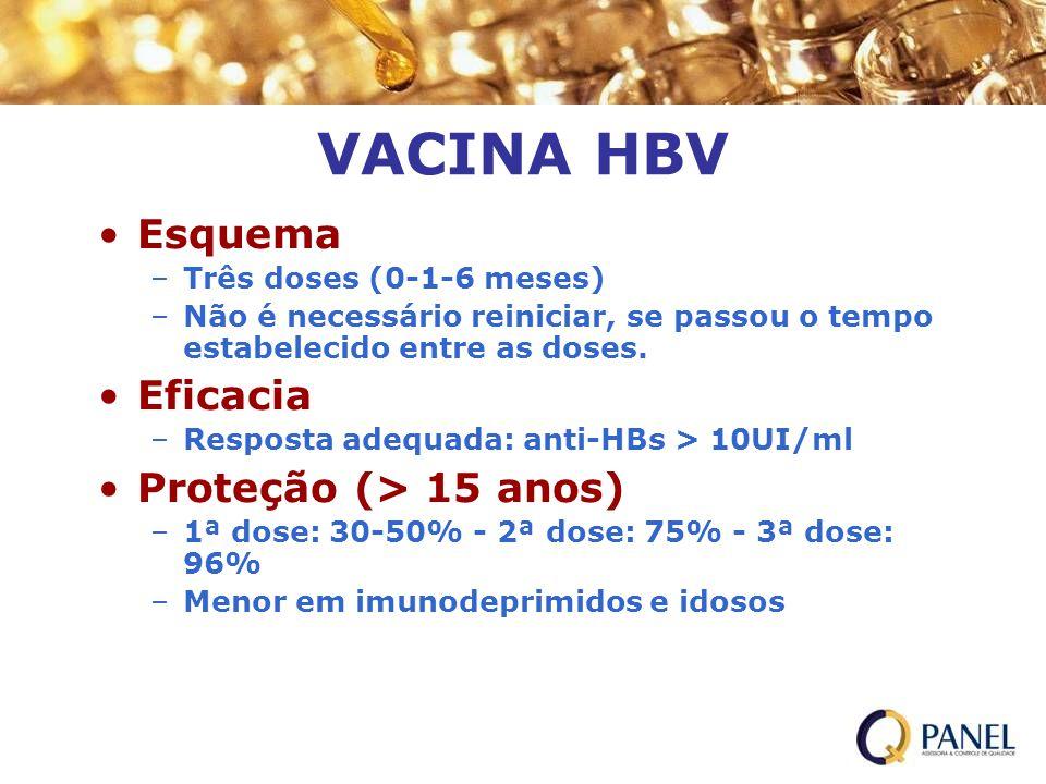 VACINA HBV Esquema Eficacia Proteção (> 15 anos)