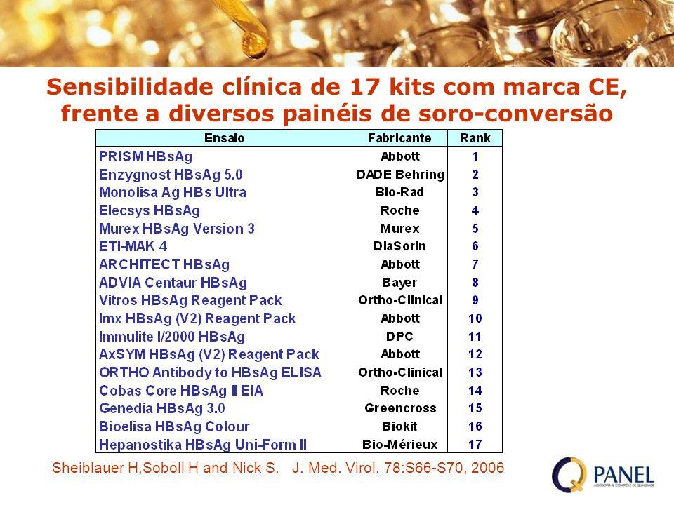 Sensibilidade clínica de 17 kits com marca CE, frente a diversos painéis de soro-conversão