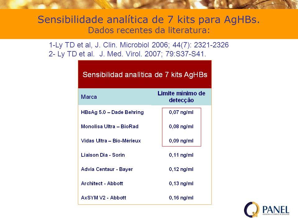Sensibilidade analítica de 7 kits para AgHBs