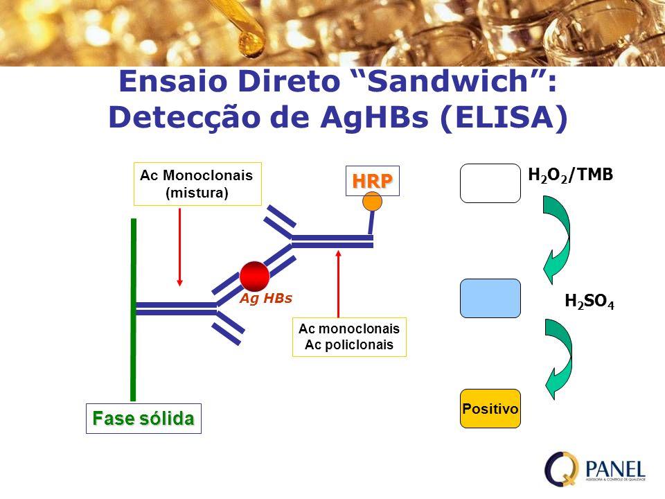 Ensaio Direto Sandwich : Detecção de AgHBs (ELISA)