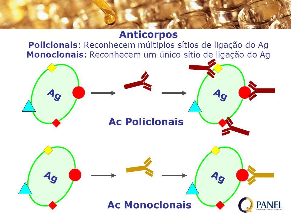 Anticorpos Policlonais: Reconhecem múltiplos sítios de ligação do Ag Monoclonais: Reconhecem um único sítio de ligação do Ag