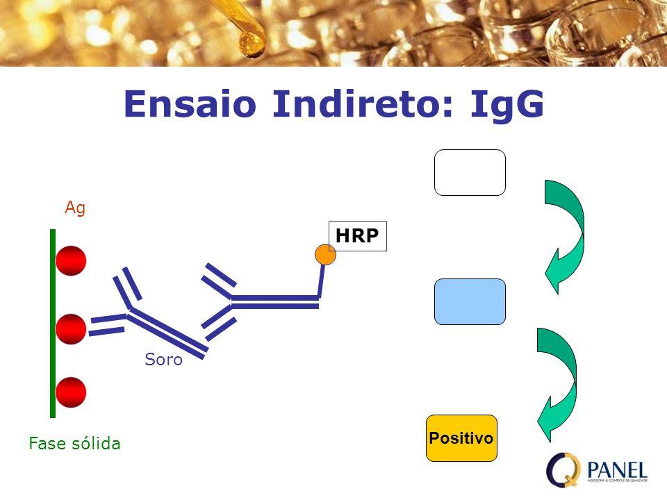 Ensaio Indireto: IgG H2O2/TMB Ag HRP Soro Positivo H2SO4 Fase sólida