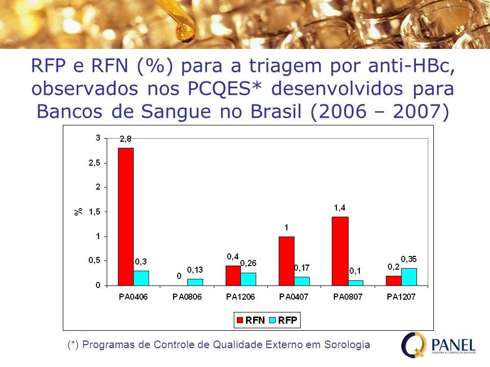 RFP e RFN (%) para a triagem por anti-HBc, observados nos PCQES