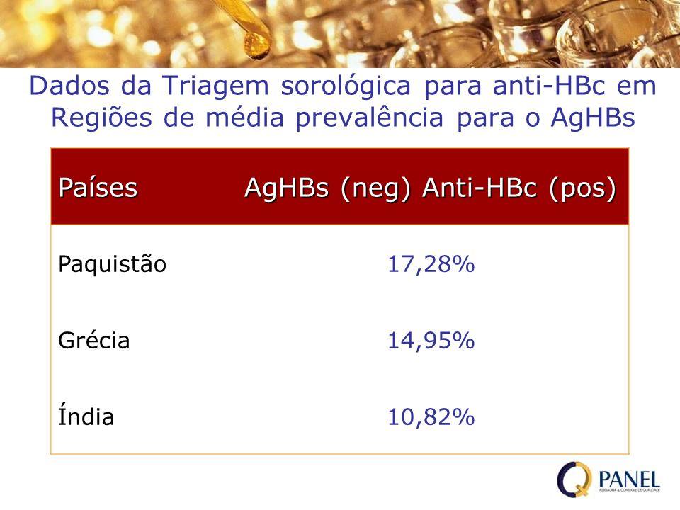 AgHBs (neg) Anti-HBc (pos)