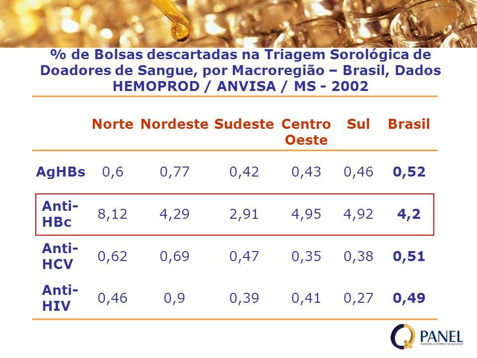 % de Bolsas descartadas na Triagem Sorológica de Doadores de Sangue, por Macroregião – Brasil, Dados HEMOPROD / ANVISA / MS - 2002