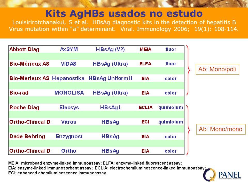 Kits AgHBs usados no estudo Louisirirotchanakul, S et al