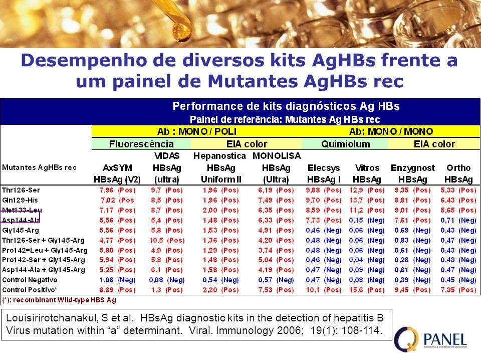 Desempenho de diversos kits AgHBs frente a um painel de Mutantes AgHBs rec