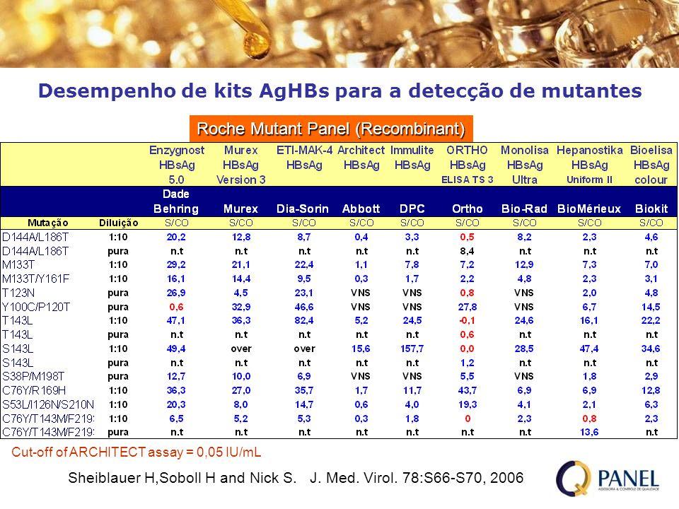 Desempenho de kits AgHBs para a detecção de mutantes