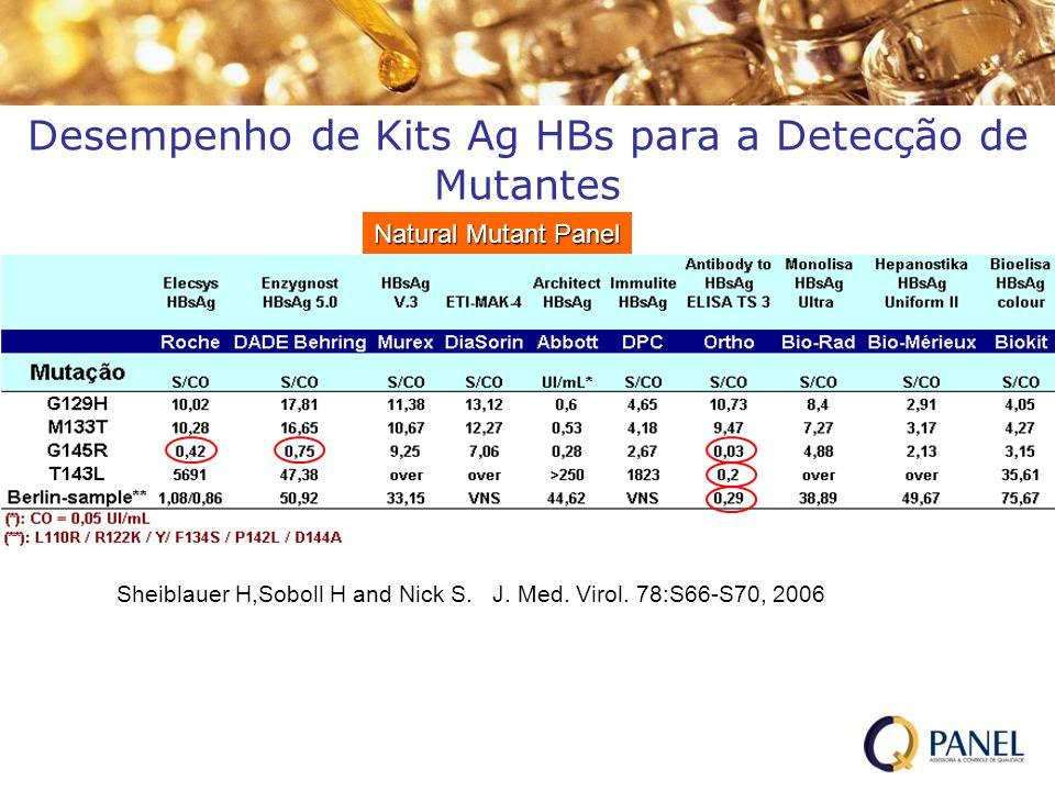 Desempenho de Kits Ag HBs para a Detecção de Mutantes