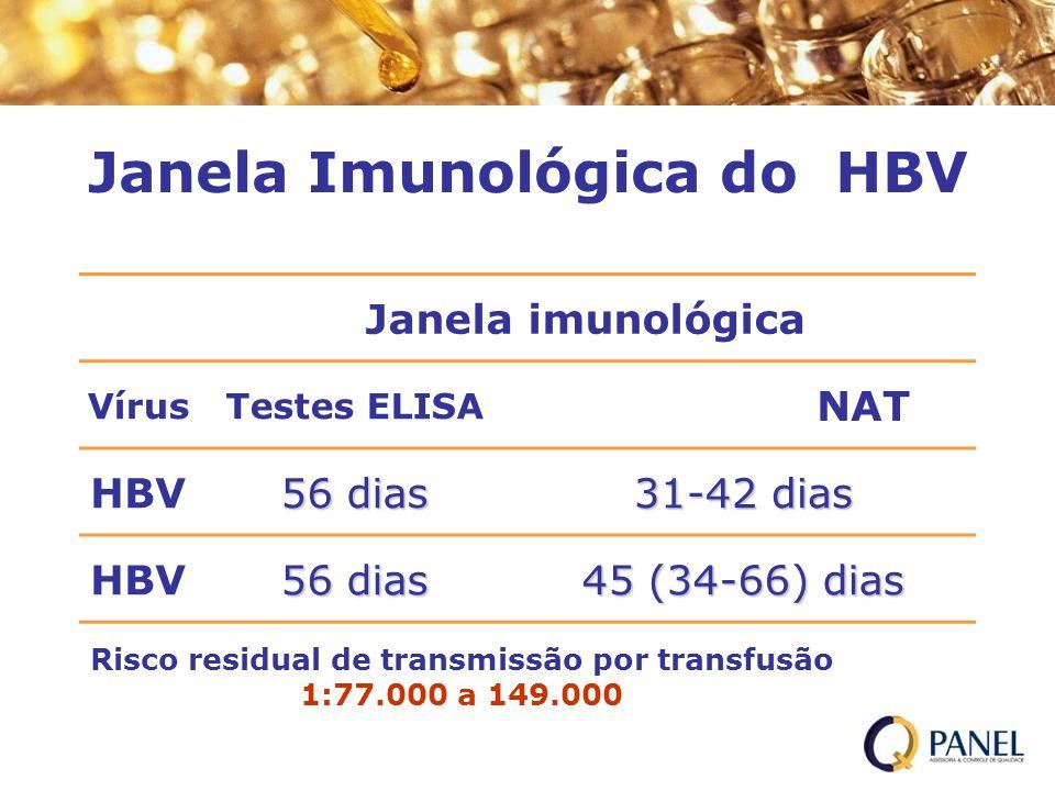 Janela Imunológica do HBV