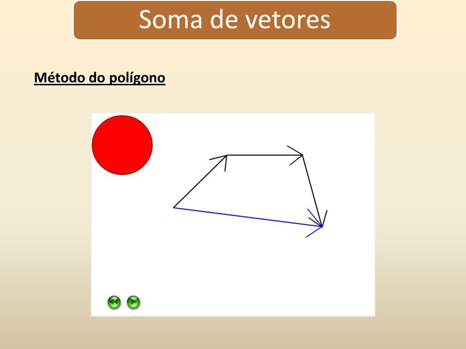 Soma de vetores Método do polígono