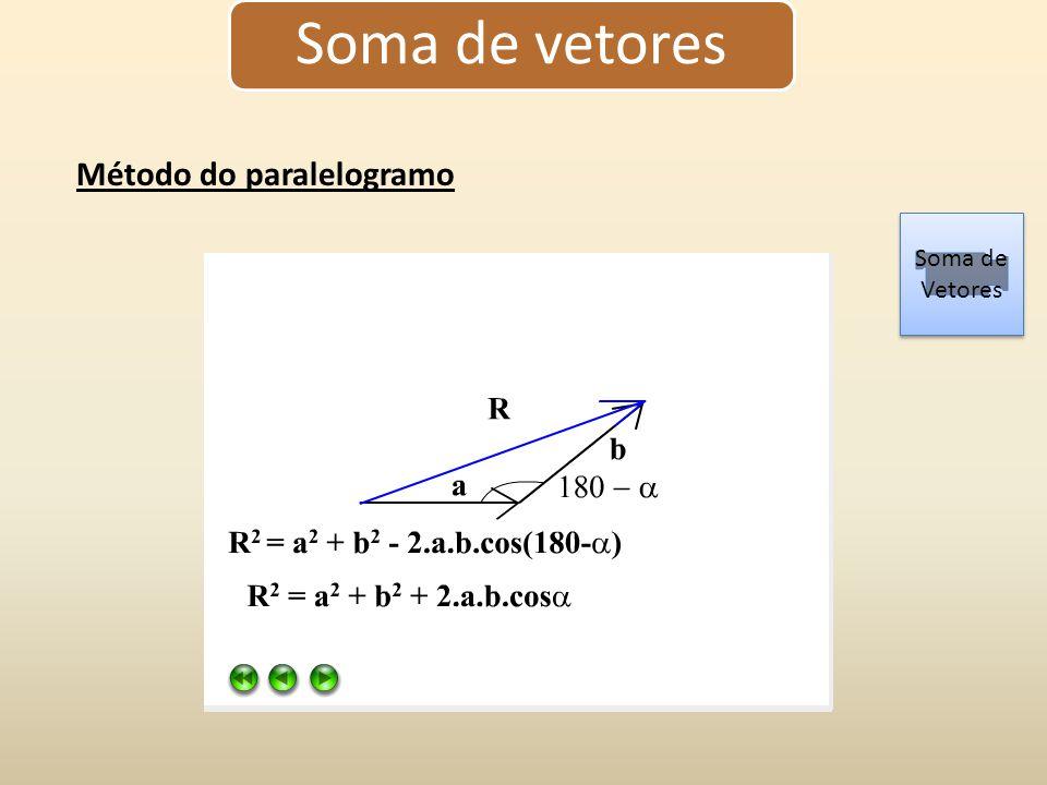 Soma de vetores Método do paralelogramo Soma de Vetores