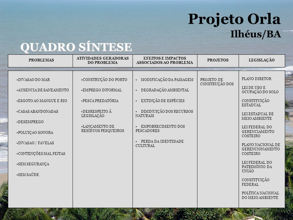 Projeto Orla QUADRO SÍNTESE Ilhéus/BA PROBLEMAS