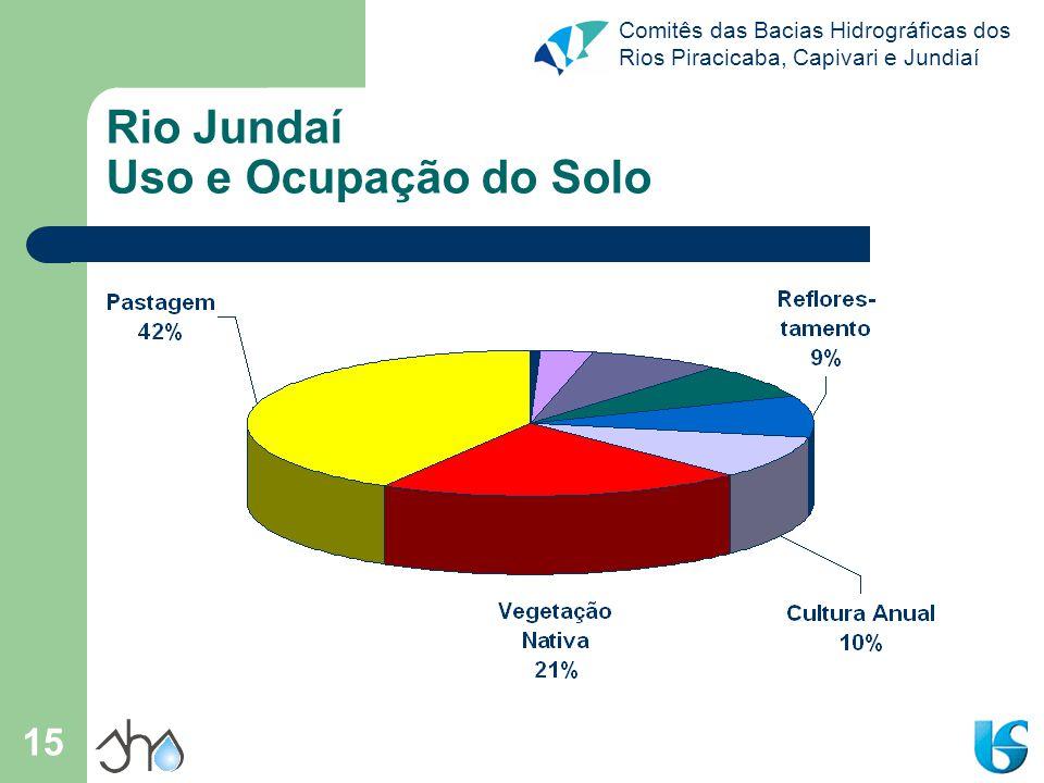 Rio Jundaí Uso e Ocupação do Solo