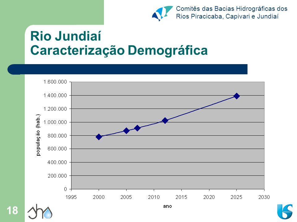 Rio Jundiaí Caracterização Demográfica