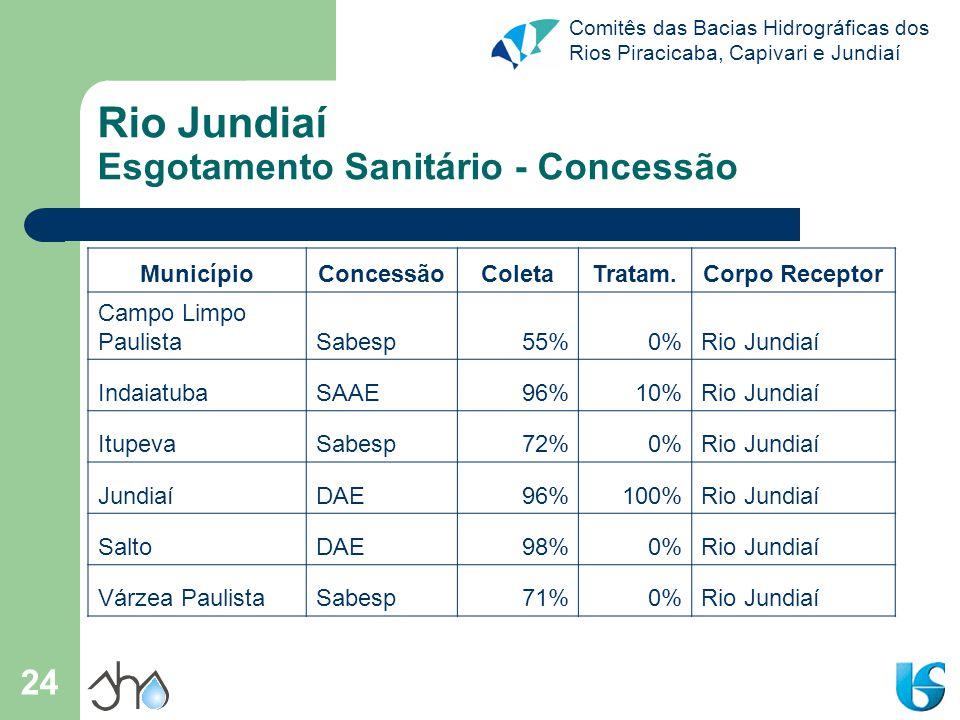 Rio Jundiaí Esgotamento Sanitário - Concessão