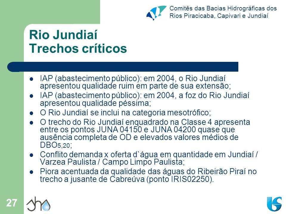Rio Jundiaí Trechos críticos