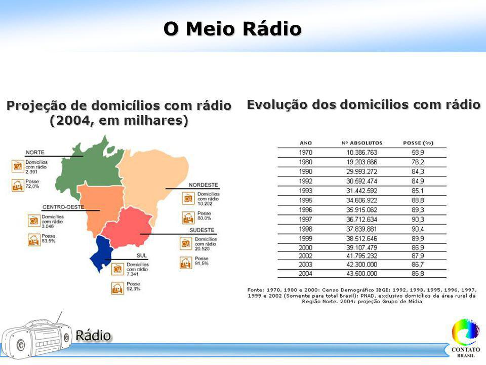 Projeção de domicílios com rádio Evolução dos domicílios com rádio