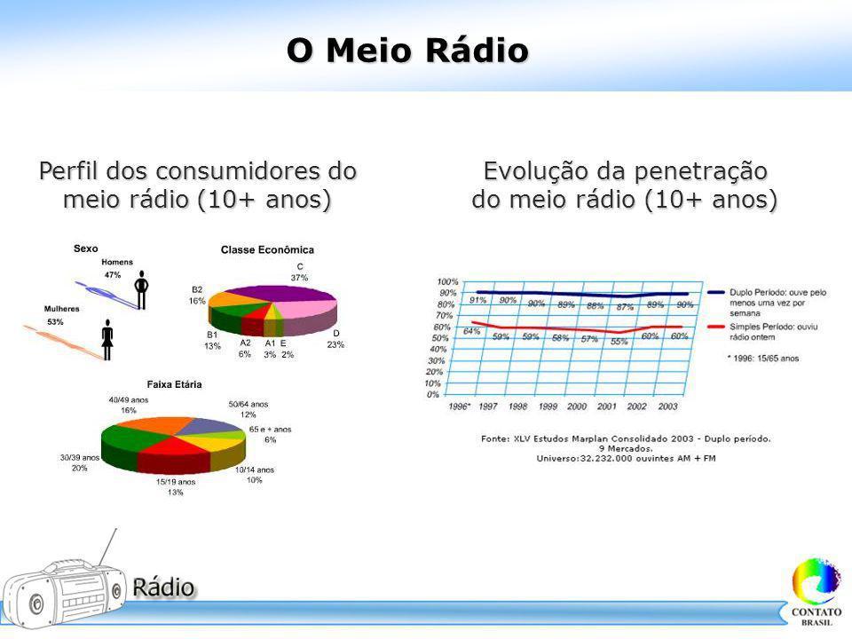 O Meio Rádio Perfil dos consumidores do Evolução da penetração