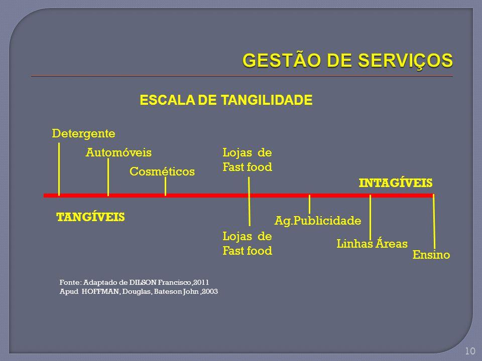 GESTÃO DE SERVIÇOS ESCALA DE TANGILIDADE Detergente Automóveis