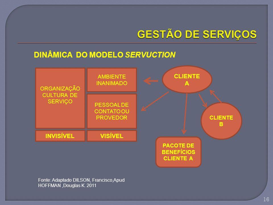 GESTÃO DE SERVIÇOS DINÂMICA DO MODELO SERVUCTION INVISÍVEL VISÍVEL