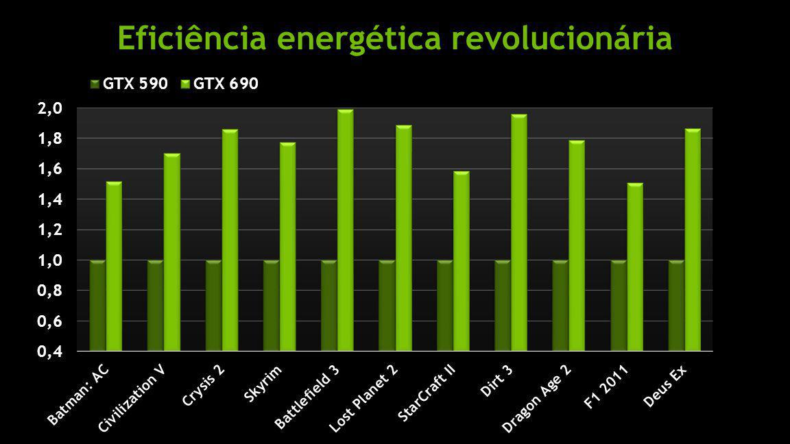 Eficiência energética revolucionária