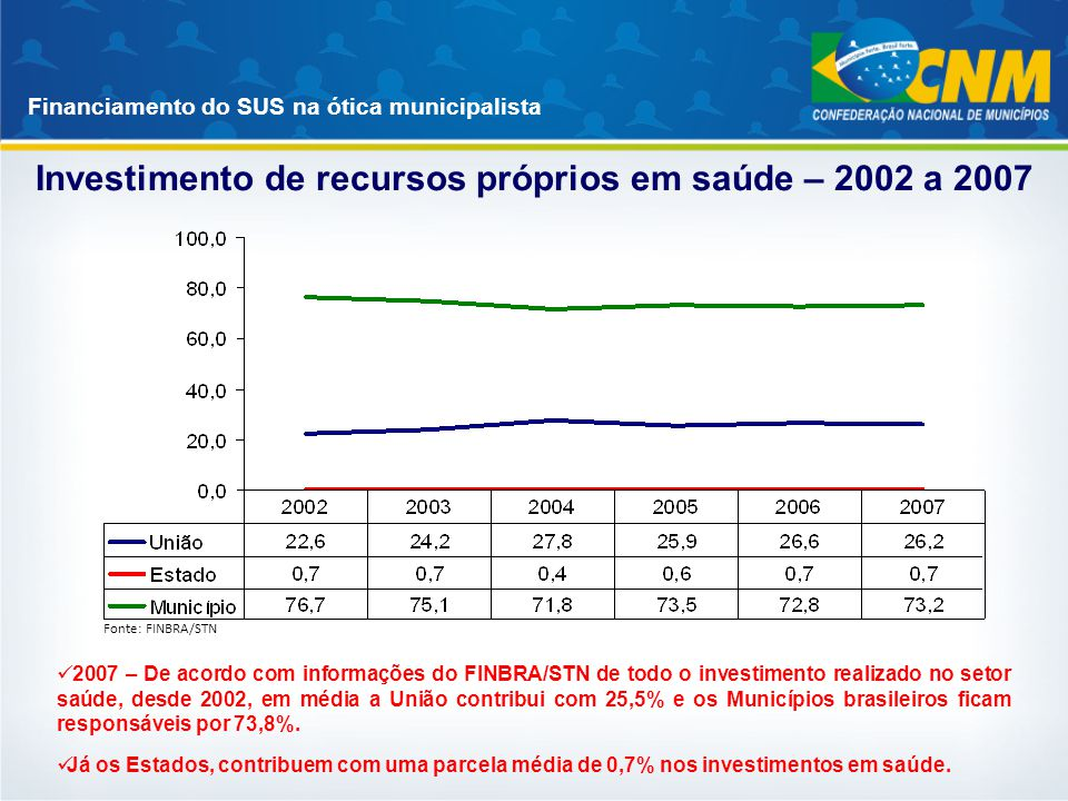 Investimento de recursos próprios em saúde – 2002 a 2007