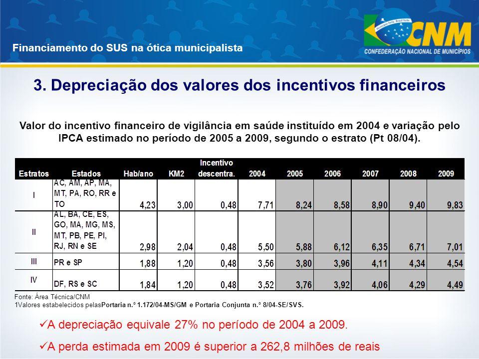 3. Depreciação dos valores dos incentivos financeiros