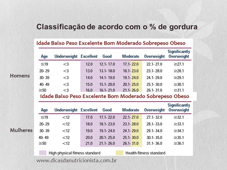Classificação de acordo com o % de gordura