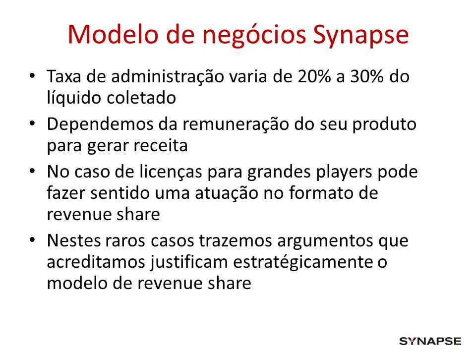 Modelo de negócios Synapse